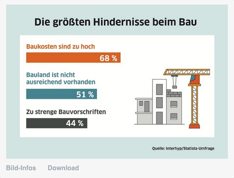 Bildschirmfoto-2020-02-20-um-13 45 37 in Mehrheit der Deutschen findet: Es wird zu wenig gebaut