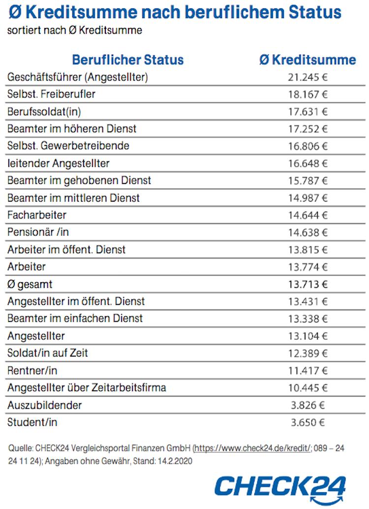 Bildschirmfoto-2020-02-20-um-15 29 09 in Check24: Banker nehmen die höchsten Kredite auf