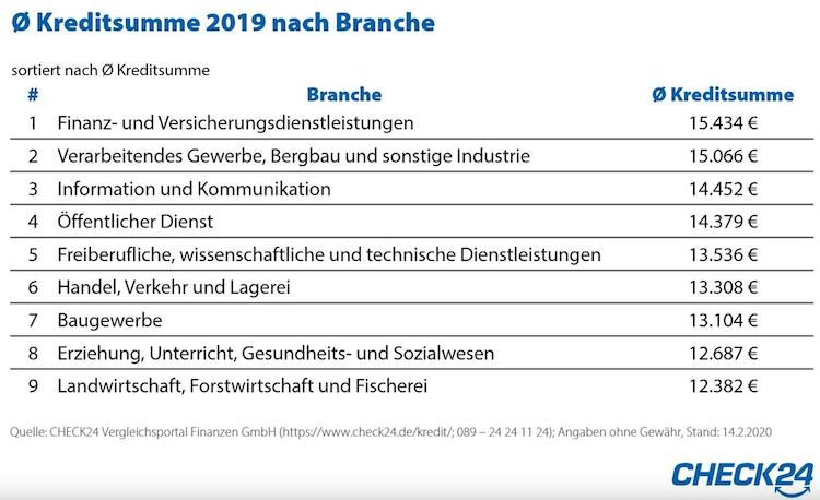 Bildschirmfoto-2020-02-20-um-15 29 30 in Check24: Banker nehmen die höchsten Kredite auf