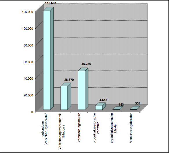 Bildschirmfoto-2020-02-25-um-11 51 44 in Zahl der Vermittler weiter rückläufig