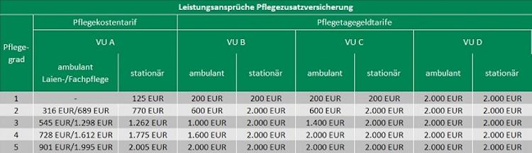 Bildschirmfoto-2020-02-27-um-09 15 20 in Assekurata-Studie: Das kostet die private Absicherung des Pflegerisikos