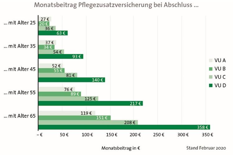 Bildschirmfoto-2020-02-27-um-09 16 37 in Assekurata-Studie: Das kostet die private Absicherung des Pflegerisikos