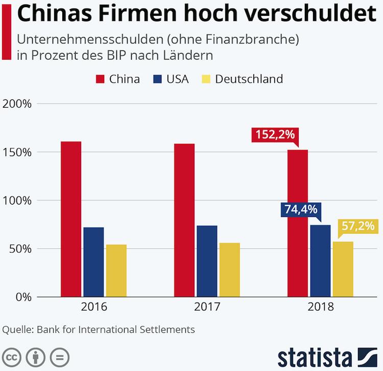 Bildschirmfoto-2020-02-28-um-10 51 13 in Chinas Firmen sind hoch verschuldet