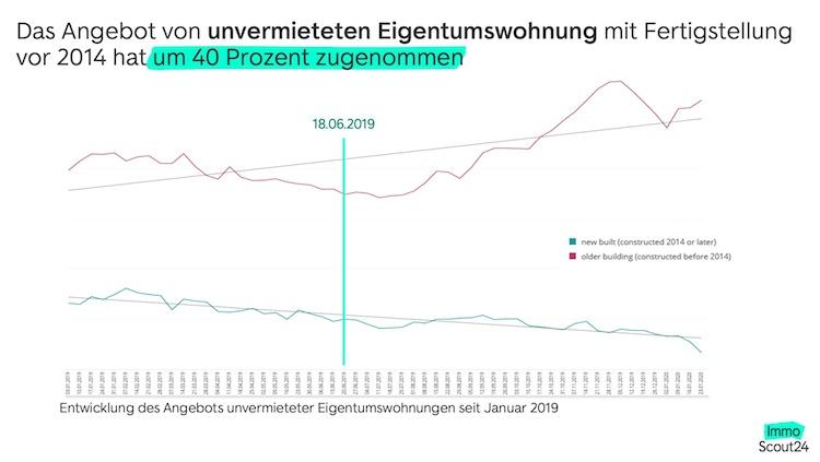 Bildschirmfoto-2020-04-um-20 39 40 in Fast alle Mietwohnungsangebote liegen oberhalb der Grenzen des Berliner Mietendeckels