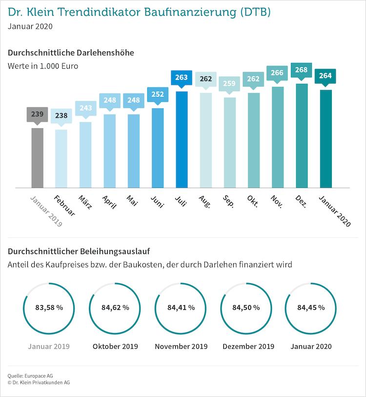 Dtb-2020-januar in Baufinanzierung: Kredithöhe und Fremdfinanzierung sinken