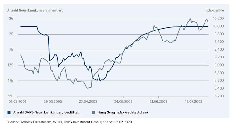 Image002-Kopie in Trotz Corona: Aktienmärkte auf Rekordjagd