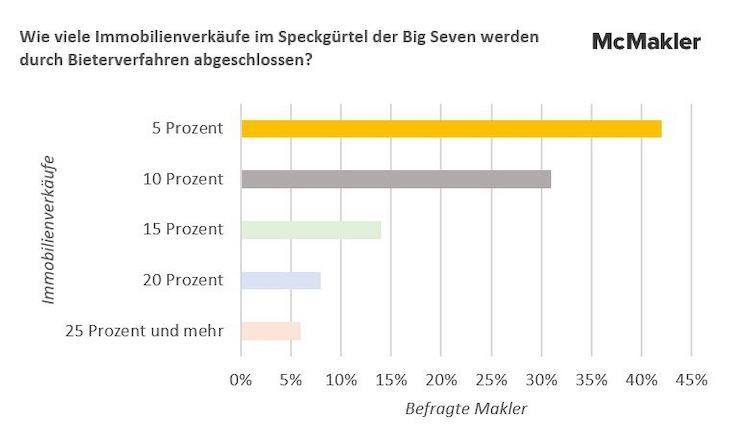 200317 Umfrage Bieterverfahren 02 in Immer mehr Bieterverfahren in den Speckgürteln der Big Seven