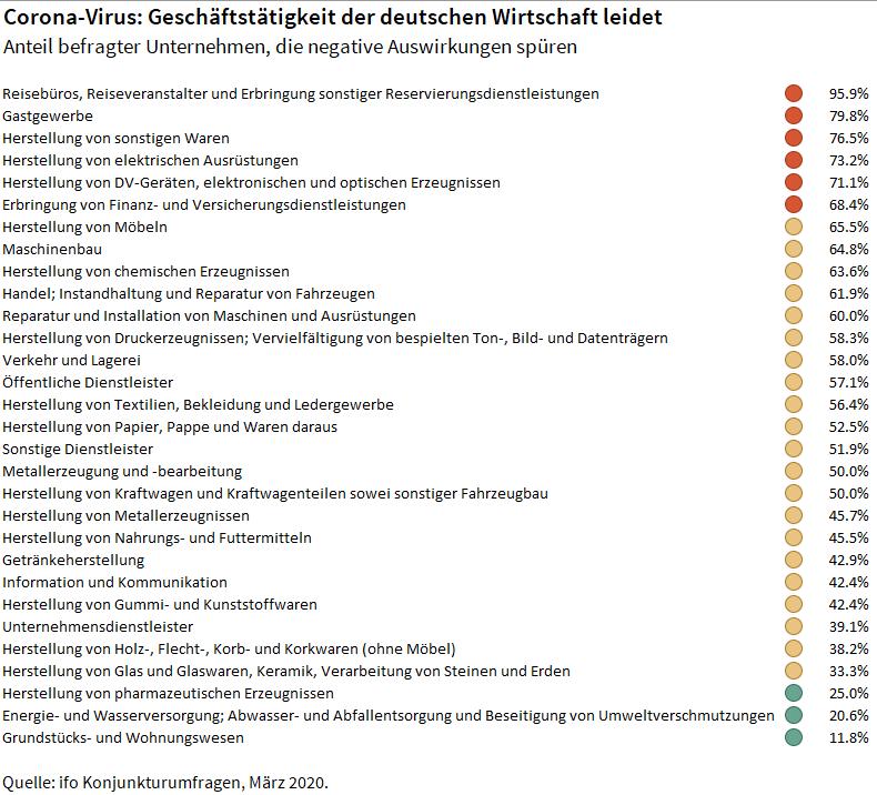 AuswirkungenCorona 20200312-3 in ifo Institut: 56,2 Prozent der deutschen Firmen leiden unter Folgen der Corona-Epidemie