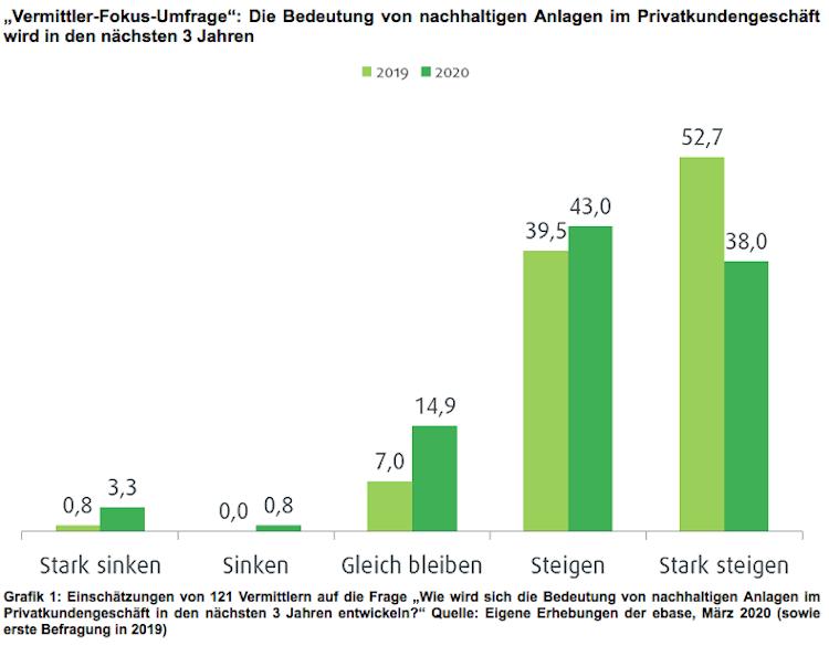 Bildschirmfoto-2020-03-10-um-09 09 46 in Umfrage: Finanzprofis sehen nachhaltigen Anlagen bei Privatkunden positiv