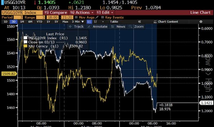 Bildschirmfoto-2020-03-25-um-10 07 18 in Verhältnis von Gold zu Silber erreicht 50-Jahres-Hoch