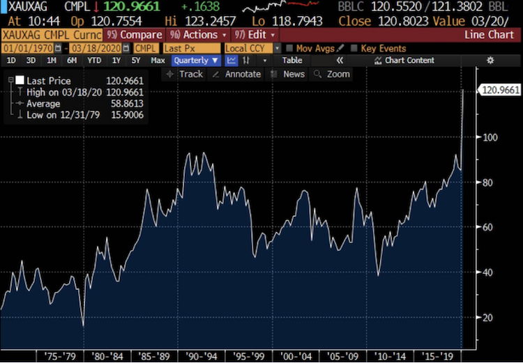 Bildschirmfoto-2020-03-25-um-10 07 35 in Verhältnis von Gold zu Silber erreicht 50-Jahres-Hoch