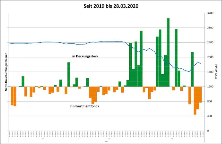 Bildschirmfoto-2020-04-01-um-13 14 54 in Coronakrise: Garantiemechanismen der Fondsrenten der WWK funktionieren
