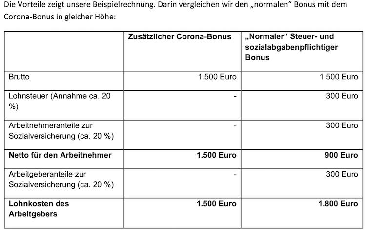 Corona Bonus Was Arbeitgeber Beachten Mussen Finanznachrichten Auf Cash Online