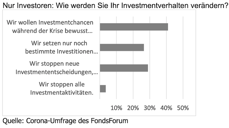 Bildschirmfoto-2020-04-08-um-09 51 55 in Corona-Umfrage: Institutionelle Immobilienanleger sehen Investitionschancen in der Krise