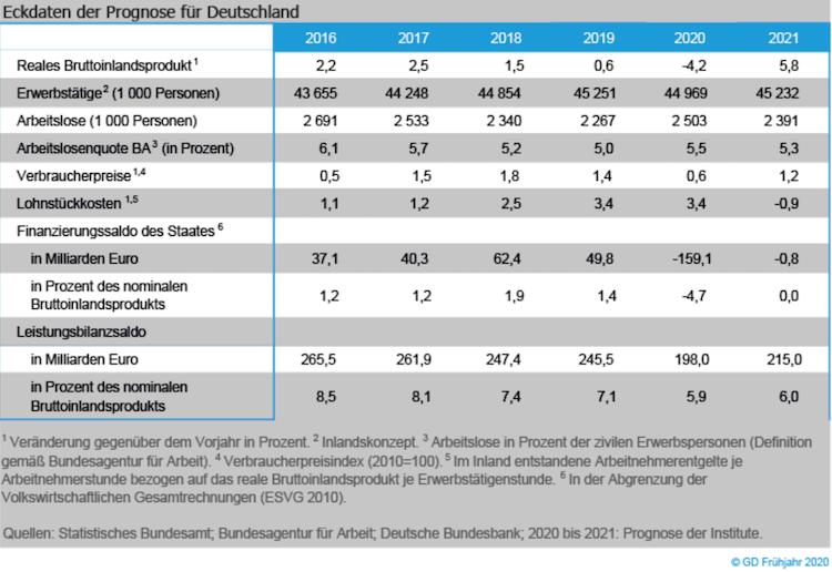 Bildschirmfoto-2020-04-08-um-10 03 55 in Rezession in Deutschland: So schlimm wird es wirklich