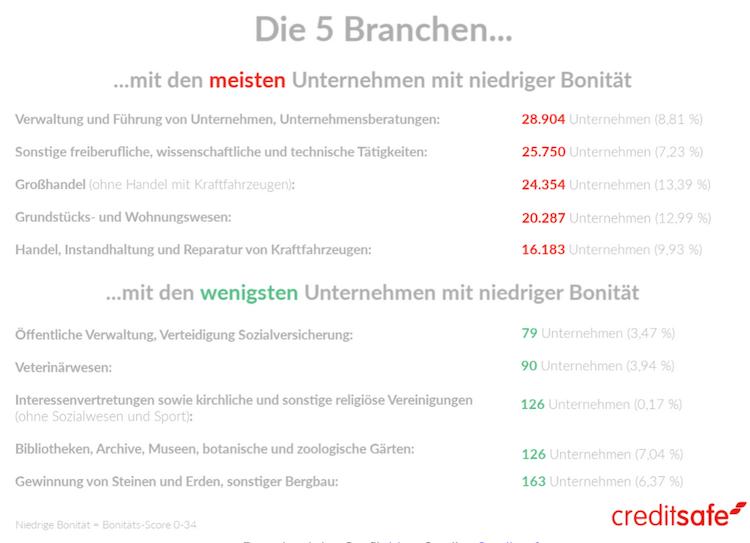 Bildschirmfoto-2020-04-08-um-10 14 28 in Gute Bonität, schlechte Bonität: So krisensicher sind die Wirtschaftsbranchen