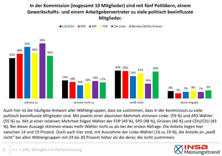 Bildschirmfoto-2020-04-08-um-11 33 32 in DIA-Umfrage: Bürger über Ergebnisse der Rentenkommission enttäuscht