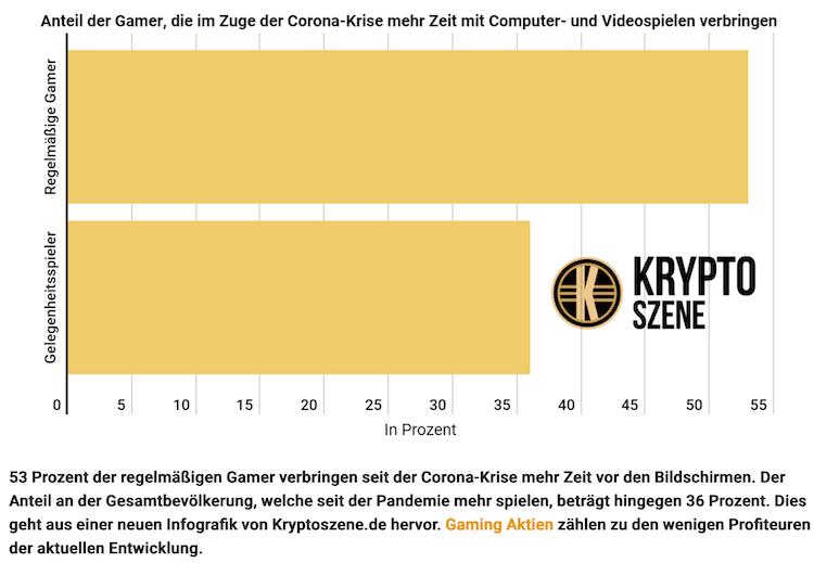 Bildschirmfoto-2020-04-08-um-14 27 01 in Gaming-Aktien sind Krisen-Gewinner