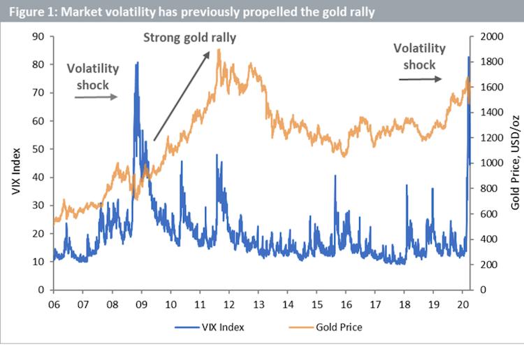 Bildschirmfoto-2020-04-09-um-10 03 38 in Anlagetrend: Warum Gold erneut glänzen könnte