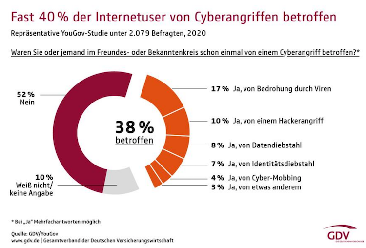 Bildschirmfoto-2020-04-09-um-13 06 13 in Vier von zehn Deutschen schon von Cyberattacken betroffen
