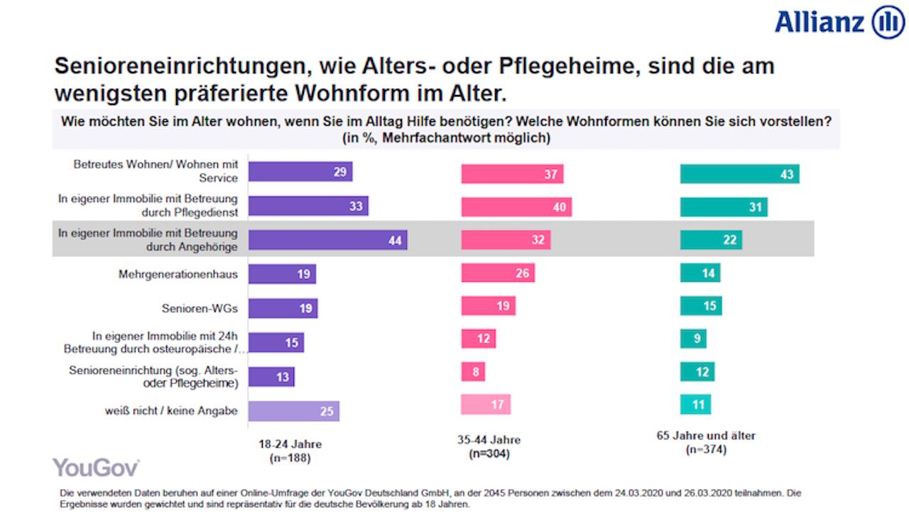 Bildschirmfoto-2020-06-08-um-15 53 41 in Best Ager: Allianz entwickelt Darlehenslösung für Wohnen im Alter