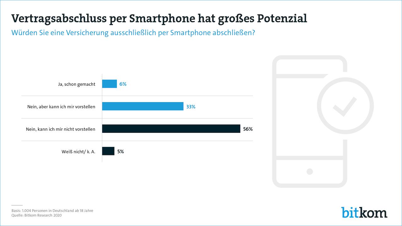 200623 Versicherung-per-smartphone Pg in Wenn das Smartphone zur Versicherungszentrale wird