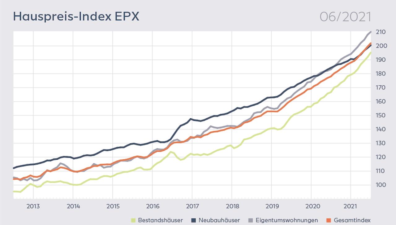 Grafik des Europace Hauspreisindex