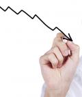 Geschäftskunden-Absatzindex ist weiter rückläufig