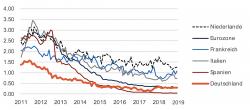 Negativzinsbeben in Deutschland und Europa