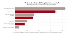 Altersvorsorge: Wie Bundesbürger Geldsummen über 10.000 Euro anlegen
