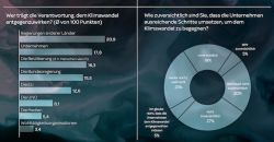 Deutsche sehen bei Nachhaltigkeit Unternehmen in der Pflicht