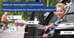 Mehrheit für Fahreignungstests ab 75 Jahren