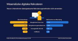 Digitales Recruitment: Jedes dritte Unternehmen fehlt Know-How