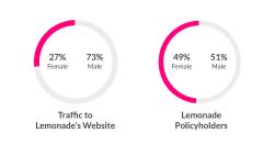 Lemonade und die Frauen: Womit Insurtechs punkten können