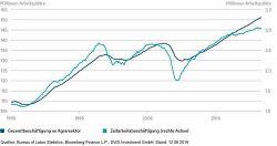 DWS: Berichte über eine Schwäche des US-Arbeitsmarkts sind stark übertrieben