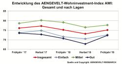Aengevelt-Wohninvestment-Index (AWI): Erholung nach Dreijahrestief?