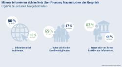 Deutsche Sparer: Welche Erwartungen Mann und Frau an Finanzberatung haben