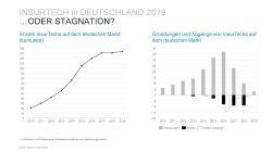 Quo vadis InsurTechs: Auf dem Weg zum ersten Einhorn?