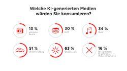 Medien: Mehr als jeder Zweite würde Inhalte durch Künstliche Intelligenz erstellte Inhalte konsumieren