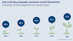 Mehr als 70 Prozent der Anleger berücksichtigen Nachhaltigkeitskriterien