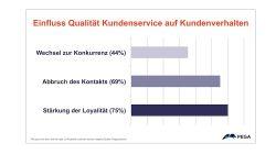 Viele Deutsche putzen lieber die Toilette als einen Kundenservice zu kontaktieren