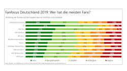 Studie: Deutsche lieben ihre Krankenkasse mehr als ihren Baumarkt