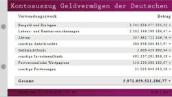 Geldvermögen: Die Deutschen verlieren pro Sekunde 3.573 Euro