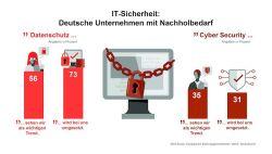 Nur ein Drittel der Finanz-Entscheider in Deutschland kümmert sich um Cyber Security