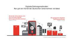 PSD2: Über den Status Quo