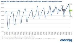 Kfz-Wechselgeschäft: Der Preiskampf ist eröffnet