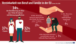 Vereinbarkeit von Beruf und Familie: 13 Millionen Europäer pflegen Angehörige