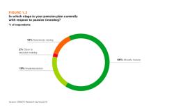 Stewardship: Anleger wollen aktiv mitentscheiden
