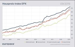 Hauspreise steigen weiter – Banken erhöhen Finanzierungsmarge