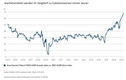 Chart der Woche: Weiteres Wertwachstum für Wachstumswerte?